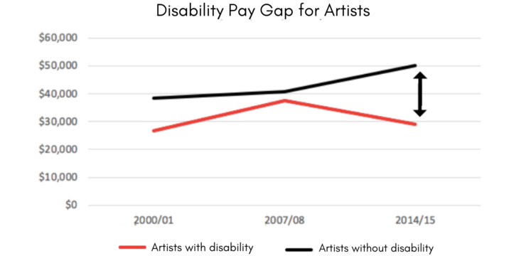 Graph showing the pay differences between artists with and without disability. It shows the gap being close at 2008 and then widening by 2014.