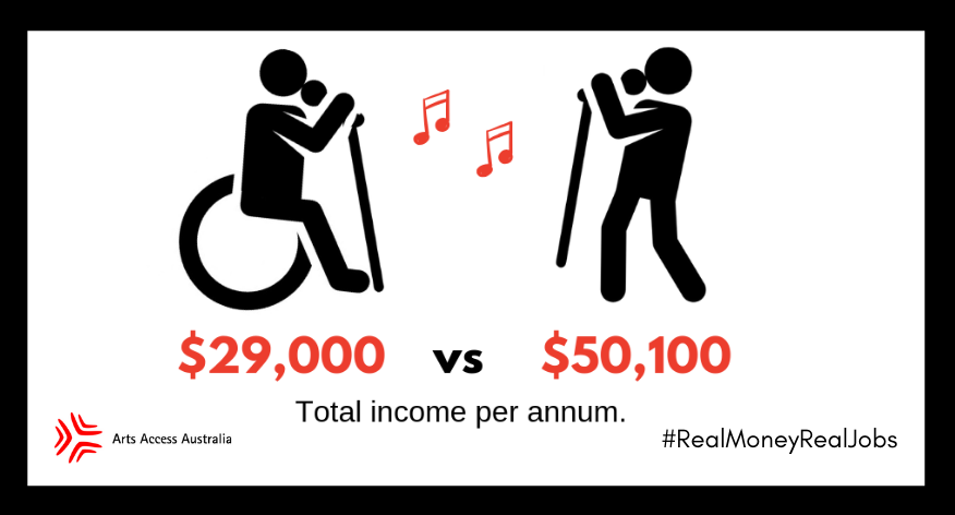 Image of an artist with disability and one without. Underneath is the total income per annum. The artists with disability earns on average $29,000 while an artist without disability earns $50,100.
